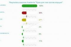 Крем Академи. Результаты анализа состава